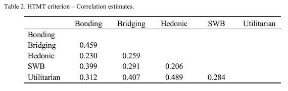 HTMT criterion - Correlation estimates