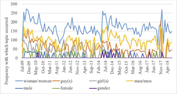 Frequency with which gender-related topics occurred in 1,000-comment samples from r/TwoXChromosomes
