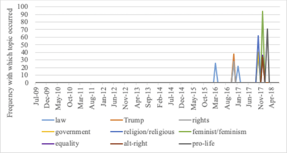Frequency with which belief-related or politics-related discussion topics occurred in 1,000-comment samples from r/TwoXChromosomes.