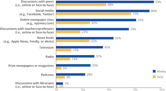 How students received news in their lives
