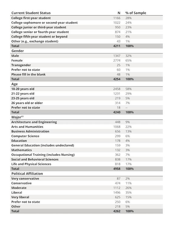Description of survey respondents