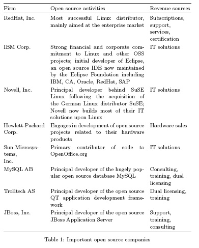 Important open source companies
