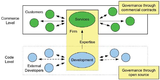 Role of firms in open source