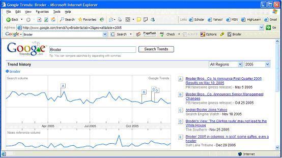 Figure 9: Google Trends Broder peak C is due to Andrei Broder
