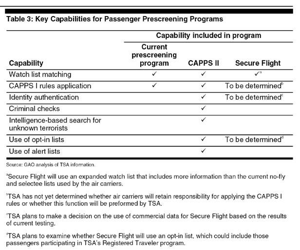 Table 3 Key capabilities for passenger prescreening programs