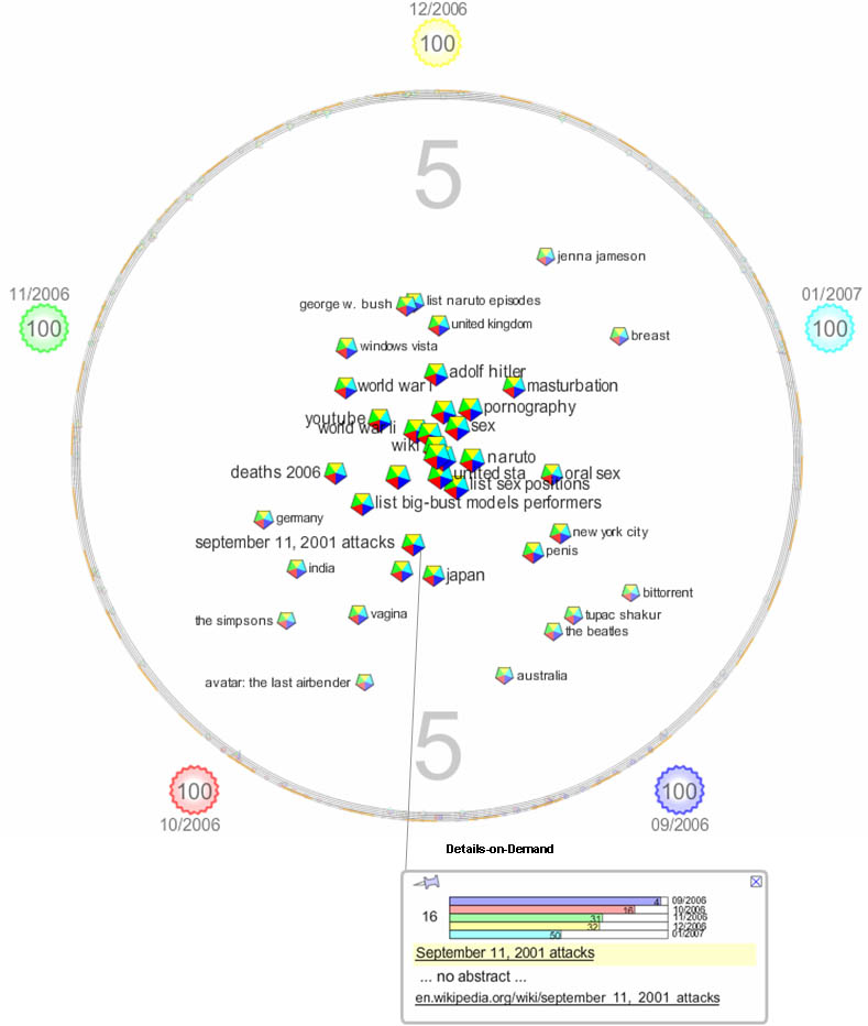 Cluster View shows the pages contained in all five Top 100 lists, where the center ring has been magnified