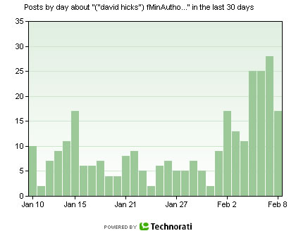 Figure 1: Traffic volume for David Hicks posts with a lot, some and a little authority, dating back from 8 February 2007, as reported by Technorati. (The notable increase in traffic in the days before 8 February is due to renewed political debate on the issue since the start of February.)