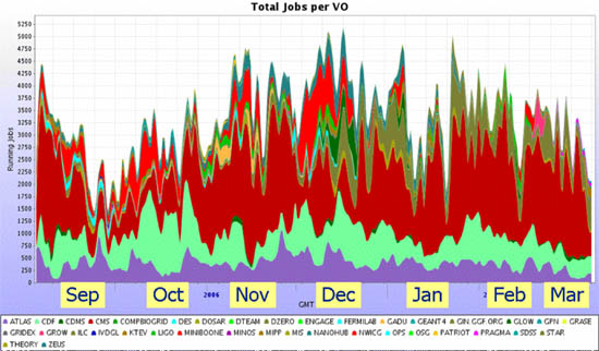 Figure 3: Plot showing number of simultaneous jobs running on OSG computing facilities for a recent six-month period