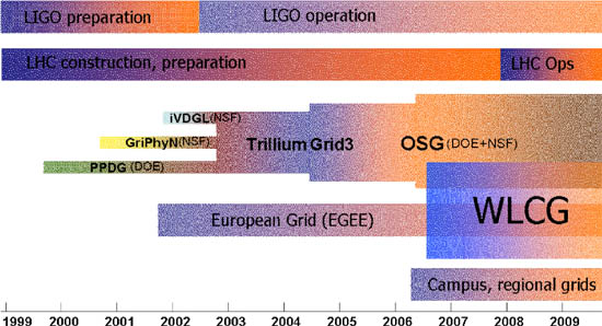 Figure 4: Historical context of Open Science Grid, showing the predecessor projects