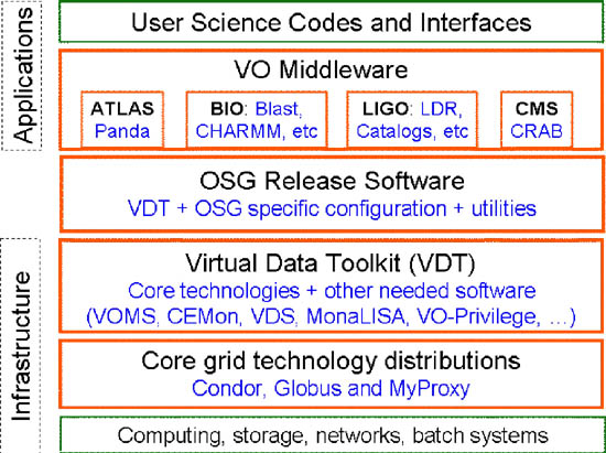 Figure 5: Diagram showing how OSG interfaces to applications and computing infrastructure