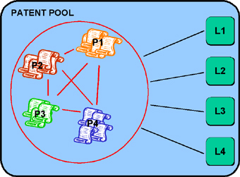 Figure 1: Comparative illustration of the different licenses needed in the presence of a patent pool
