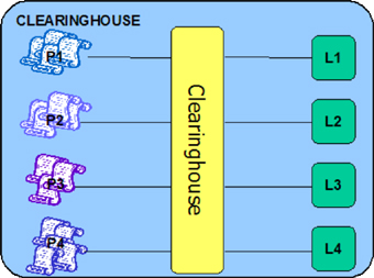 Figure 3: Comparative illustration of the different licenses needed in the presence of a clearing house