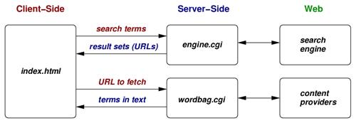 Figure 2: CenSEARCHip system architecture