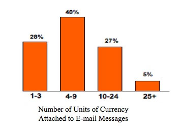Figure 3: Percentage of e-mail messages with different amounts of currency attached