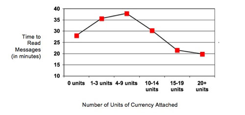 Figure 4: Amount of time in minutes to read messages once received by amount of virtual currency attached to messages