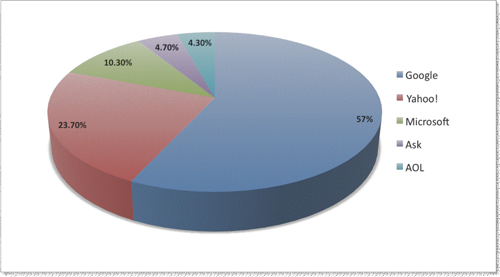 Figure 1: US core search engine shares as of September 2007