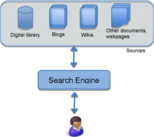 Figure 3: Information seeking using a search engine