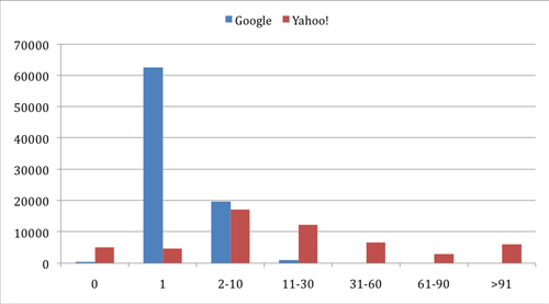 Figure 6: User distribution for questions in Yahoo! Answers and Google Answers