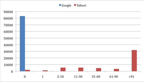 Figure 7: User distribution for answers in Yahoo! Answers and Google Answers