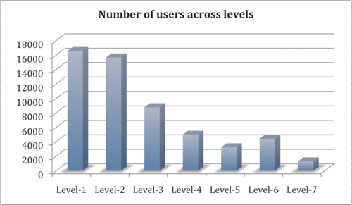 Figure 8: User distribution across levels in Yahoo! Answers