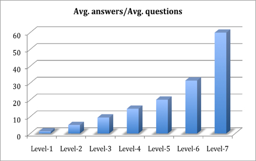 Figure 11: Contribution level as measured by number of answers over number of questions given by users at different levels