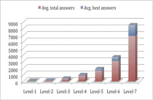Figure 14: Contribution as measured by average number of answers and best answers given by users at different levels