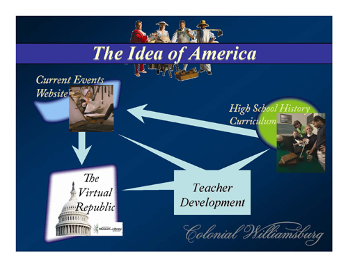 Figure 1: The Idea of America initiative contains several component parts including the high school curriculum, a current events Web site, The Virtual Republic, and a teacher development component