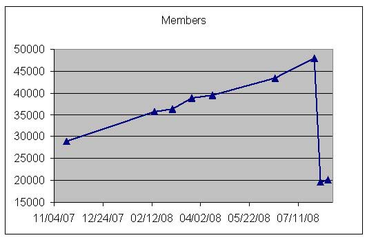 Figure 1: Growth of a Facebook hate group