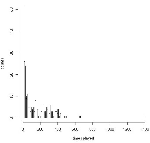 Figure 2: A histogram of the number of songs played given number of times in concert