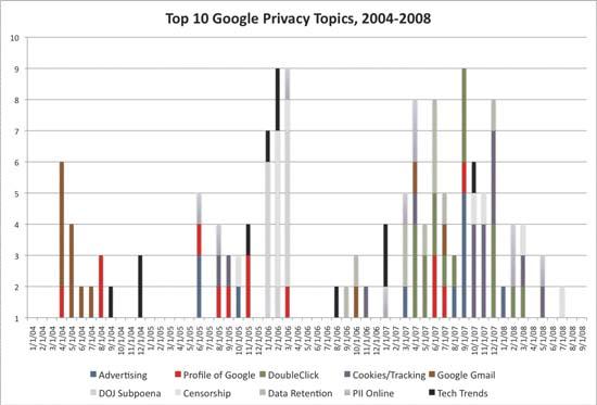 Chart 2: Top 10 Google privacy topics