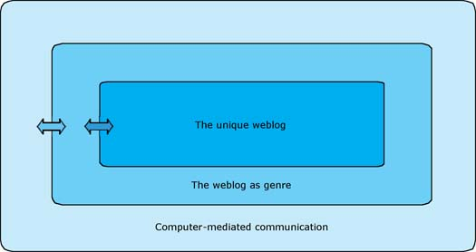 Figure 1: The dynamics of the weblog genre