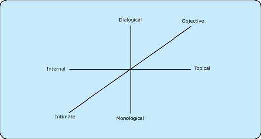Figure 2: Typological dimensions for the description of weblogs