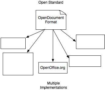 Figure 3: The lack of implementations for ODF