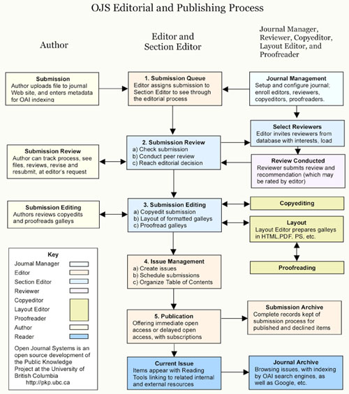 Figure 2: OJS publishing system