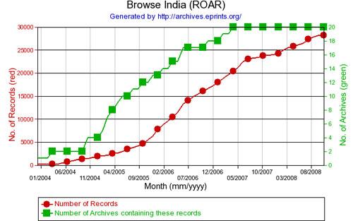 Figure 3: Registry of open access repositories