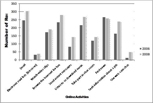 Figure 4: Online activities in 2006 and 2008