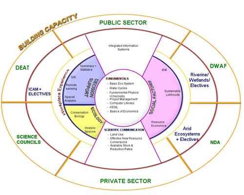 Figure 1: Conceptual model of the proposed NISL: EI Learnership themes