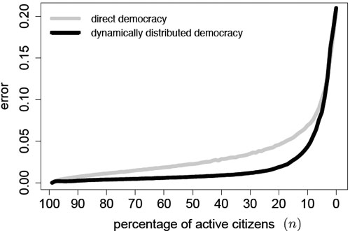 Figure 4: relationship between direct democracy and dynamically distributed democracy