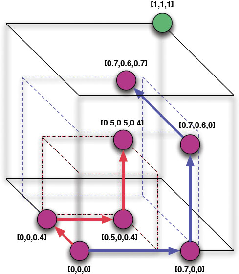 Figure 8: states of the incentive–free and incentive markets (purple) and the objective state of the environment (green) are diagrammed in a 3–dimensional knowledge space