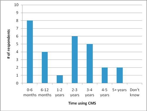 Figure 3: Length of CMS use