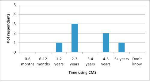 Figure 6: Length of CMS use