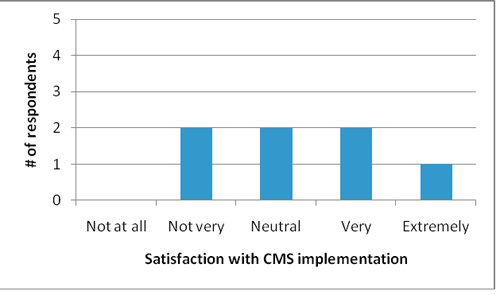 Figure 7: Satisfaction of CMS use