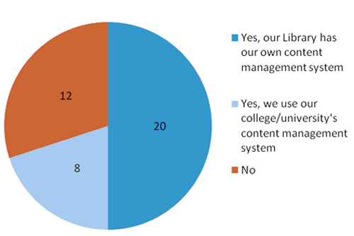 Figure 1: ARL use of content management system