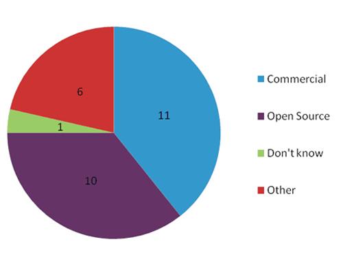 Figure 2: CMS types used