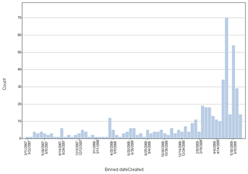 Figure 2b: Date that spam accounts were created