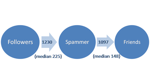 Figure 3: Average number of spam follower and friends
