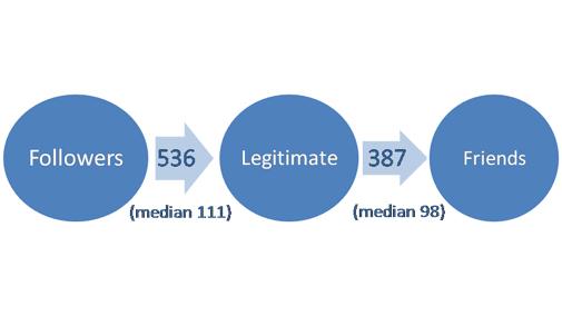 Figure 4: Number of legitimate follower and friends