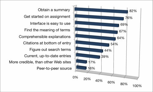 Figure 2: Why do students use Wikipedia for course-related research?