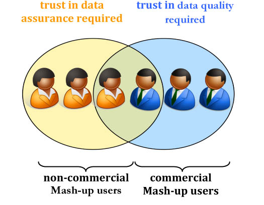 Figure 2: Dominating faces of trust in mash-ups depending on intended usage scenario