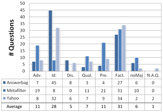 Figure 2: The distribution of majority question types by QA site